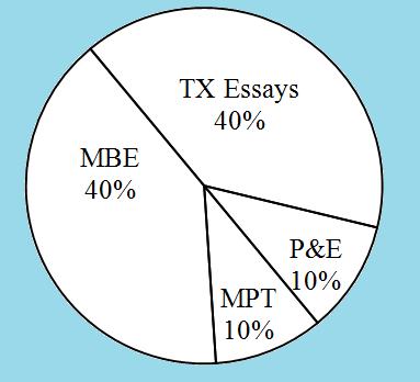 Texas bar exam essay grading